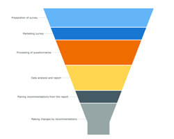 Funnel Charts | Robust JavaScript/HTML5 charts | AnyChart