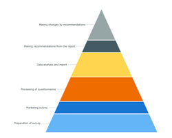 Pyramid Charts | Robust JavaScript/HTML5 charts | AnyChart