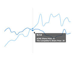 ByX interactivity mode | Robust JavaScript/HTML5 charts | AnyChart