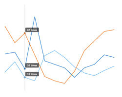 Separate Tooltip | Robust JavaScript/HTML5 charts | AnyChart