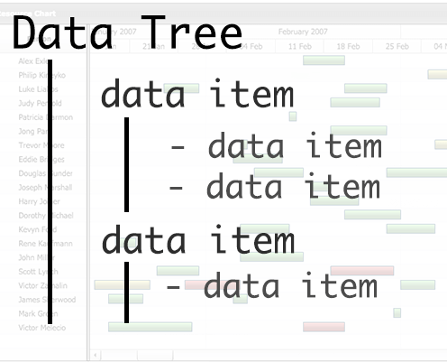 Tree Data Model Feature} | Robust JavaScript/HTML5 charts | AnyChart