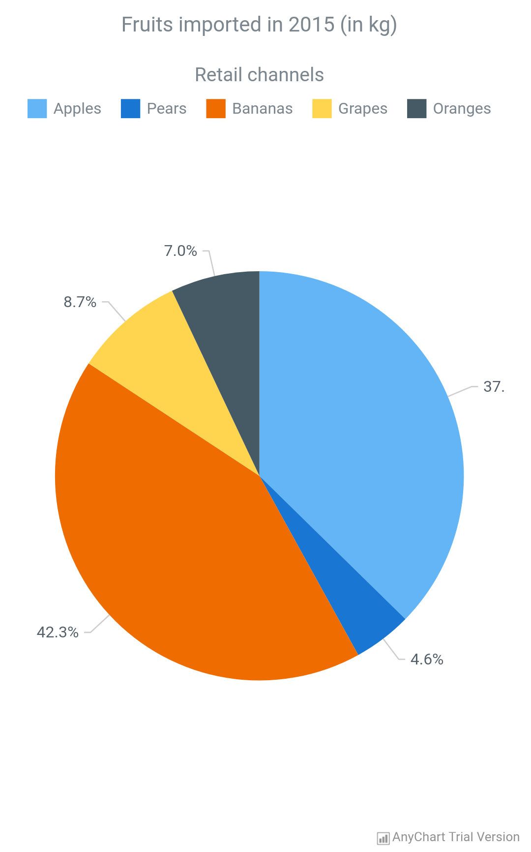 Anychart android charts anychart pie chart nvjuhfo Image collections