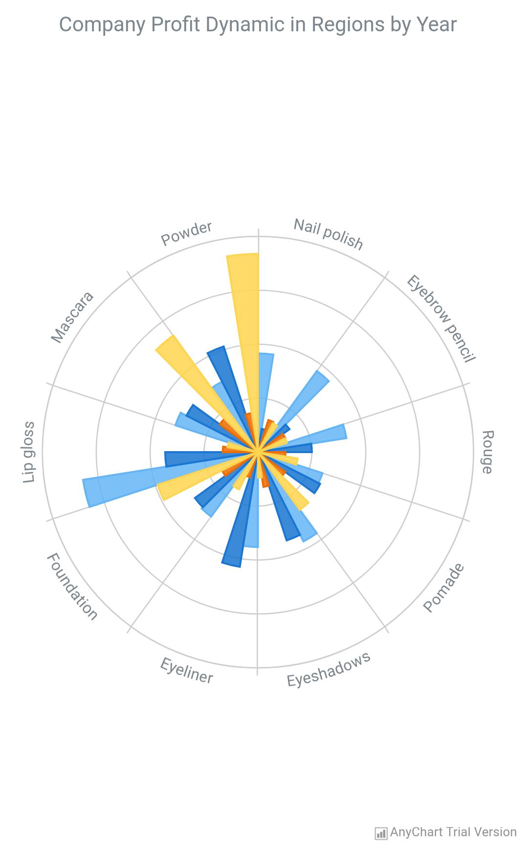 AnyChart Android Charts | AnyChart