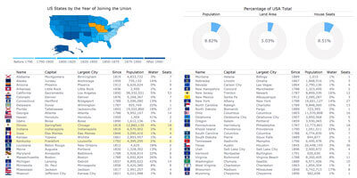 States of United States Dashboard