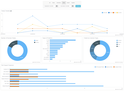 Technical Support Dashboard | Robust JavaScript/HTML5 charts | AnyChart