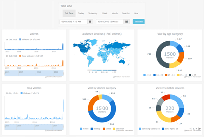 Web-Audience Dashboard | Robust JavaScript/HTML5 charts | AnyChart