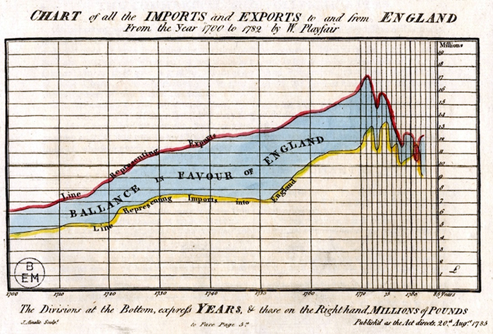 First area charts: William Playfair's Chart of all the Import and Exports to and from England from the Year 1700 to 1782