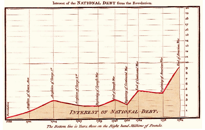 First area charts: William Playfair's Interest of the National Debt from the Revolution
