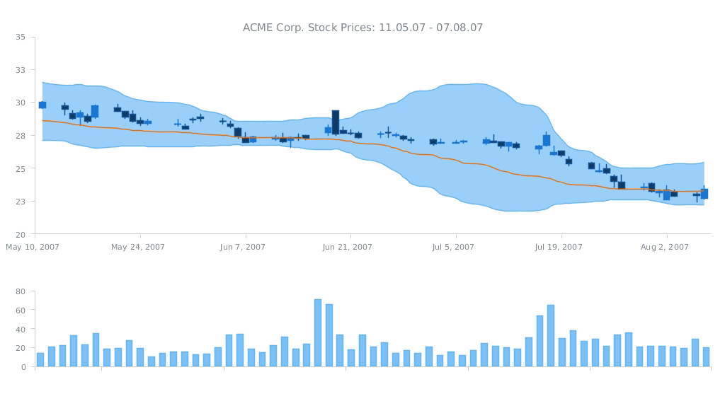 ACME Corp. Prices - JS Dashboard by AnyChart