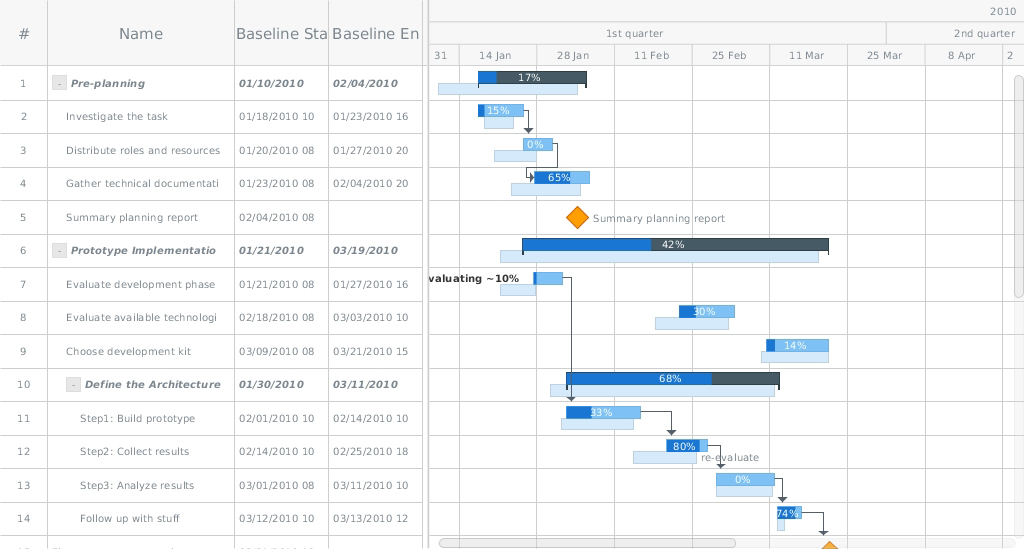 Planned-vs-Actual: HTML5 Gantt Chart by AnyGantt