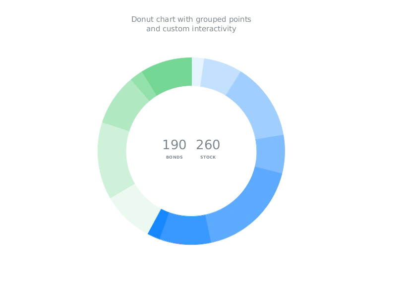 AnyChart JavaScript Donut Chart with custom Categories