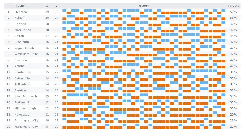 WinLoss (JavaScript Sparkline chart by AnyChart)