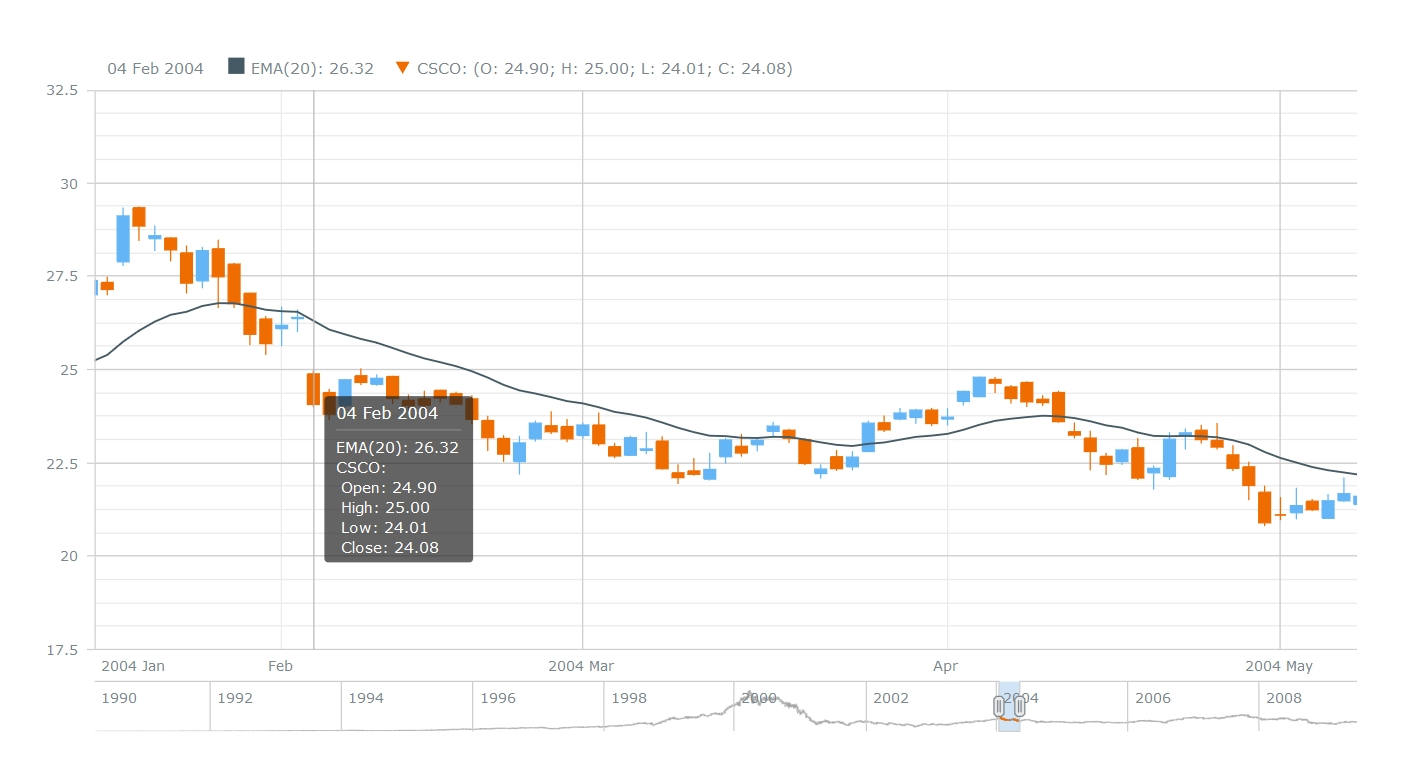 JS Candlestick Chart by AnyStock