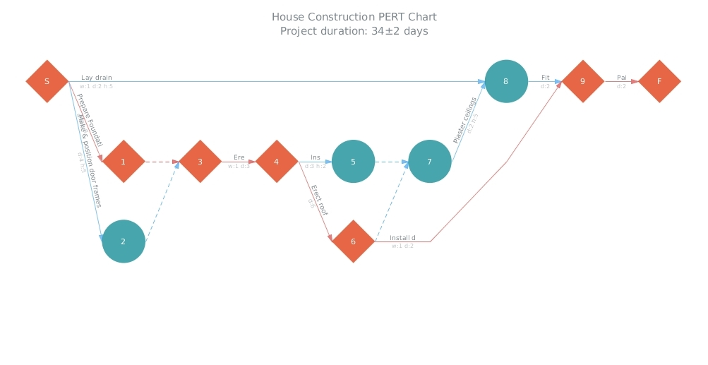 House Construction – HTML5 PERT Chart by AnyGantt