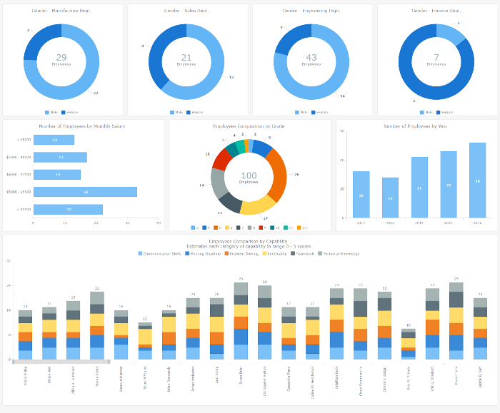 Interactive HR Dashboard business solution for human resources analysis and management. Created with AnyChart JavaScript (HTML5) Charts library