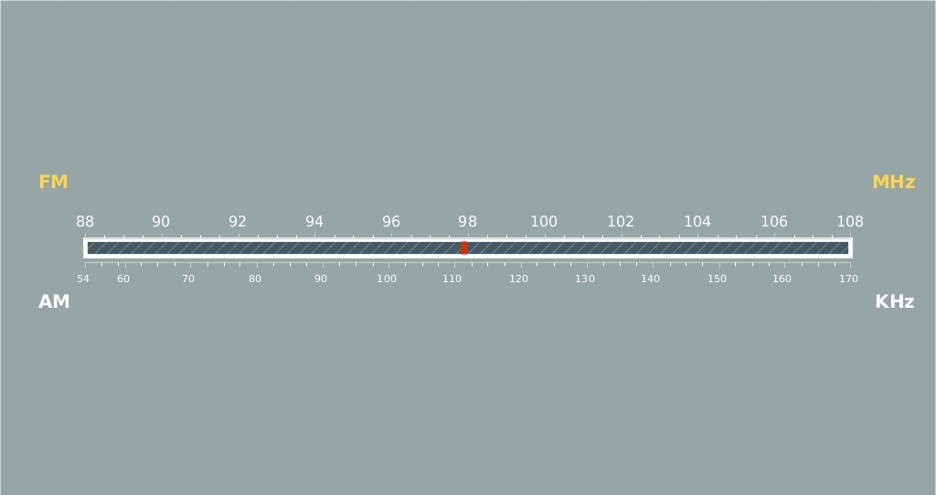 Radio Scale – JS Linear Gauge by AnyChart