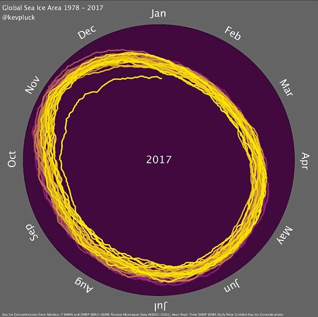 Global Sea Ice Area Animated Spiral Based DataViz