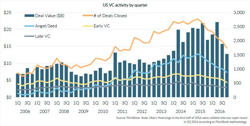 A chart of VC activity by quarter: one of 15 charts that illustrate US venture trends (2016)