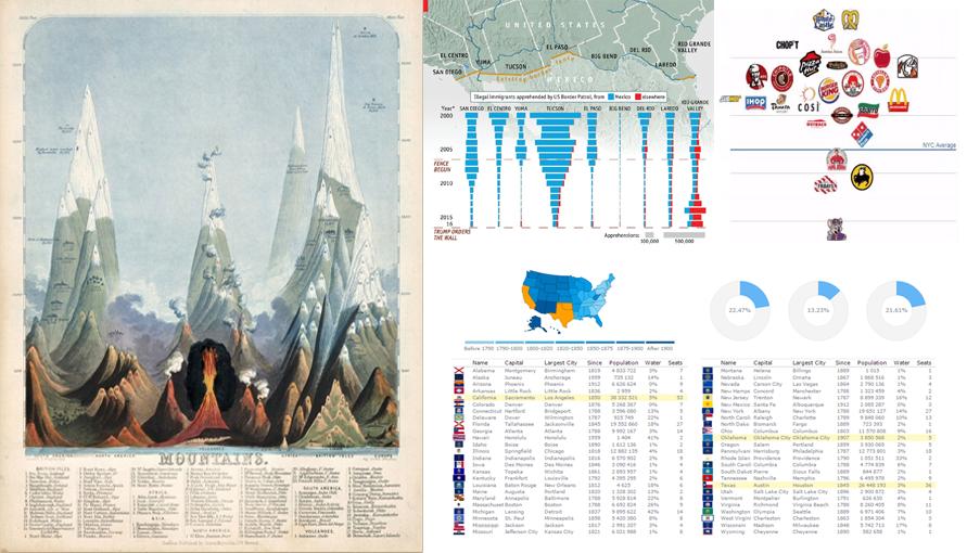 Data Visualization Weekly: Interactive Dashboard, Maps, Charts