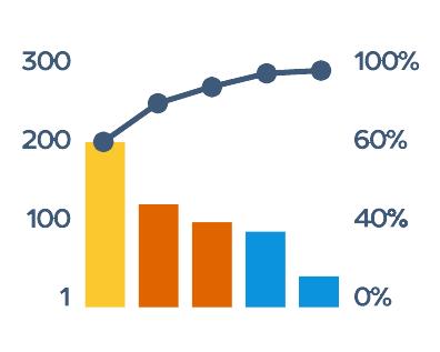 Pareto Chart in AnyChart