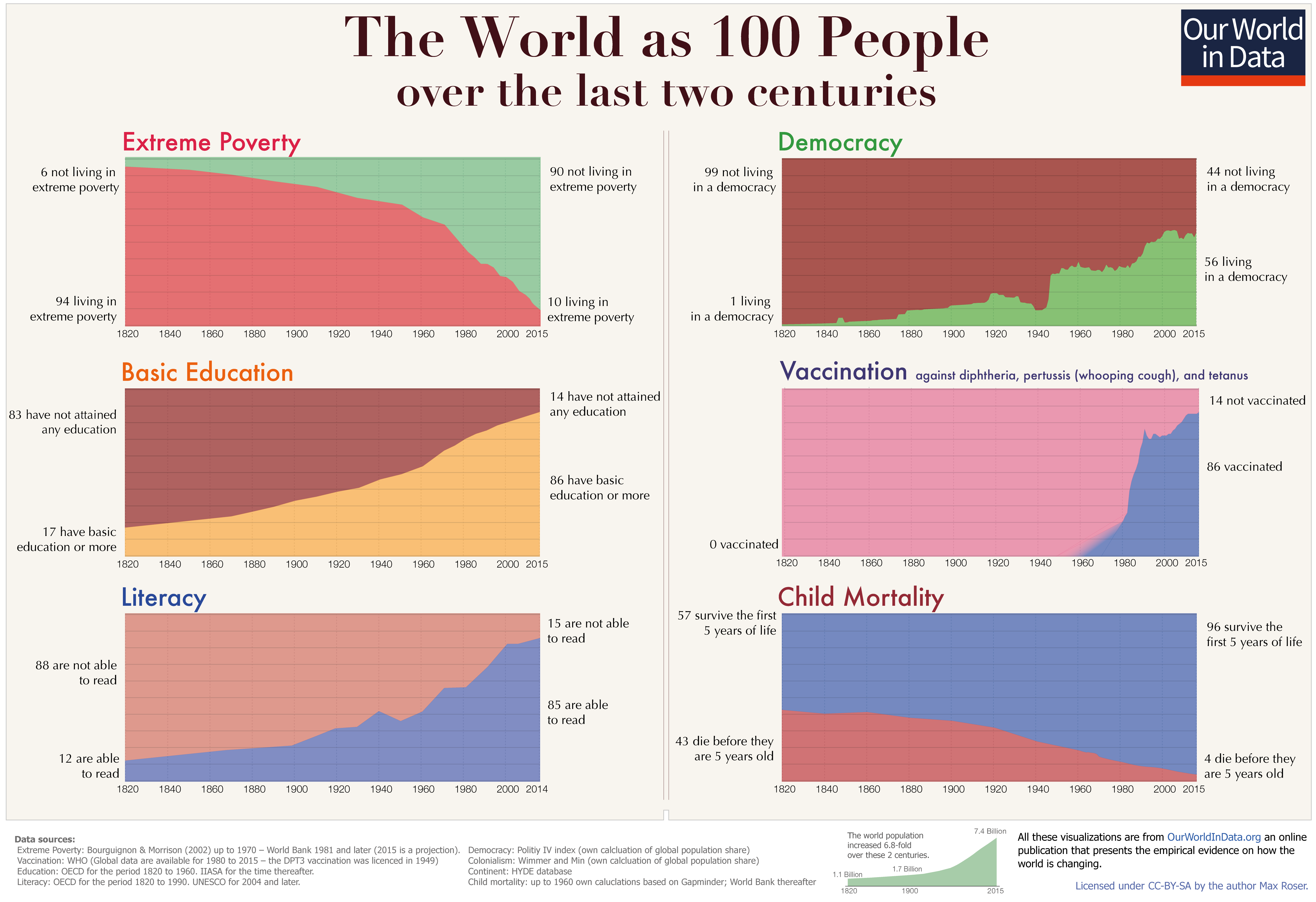DataViz Weekly: Interesting charts of history of global living conditions