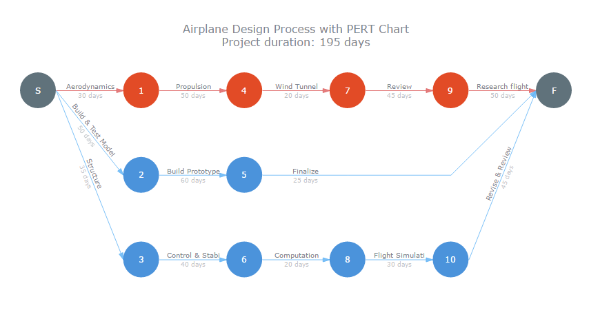 DataViz Weekly: Interactive PERT Chart of Airplane Design Process Scheduling and Project Management Planning