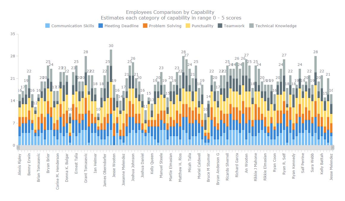 نمودار میلهای یک داشبورد حوزهی منابع انسانی