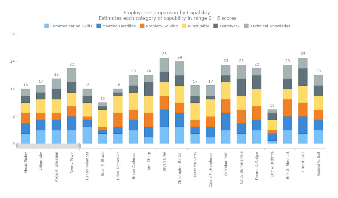نموداری میلهای برای بخش منابع انسانی