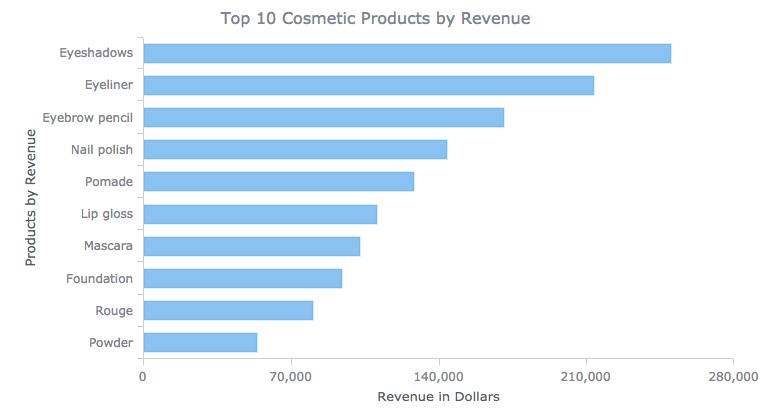 Bar chart of revenue per product for data comparison