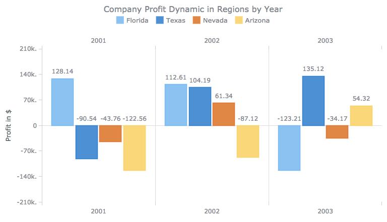 Column chart of revenue per month for data comparison