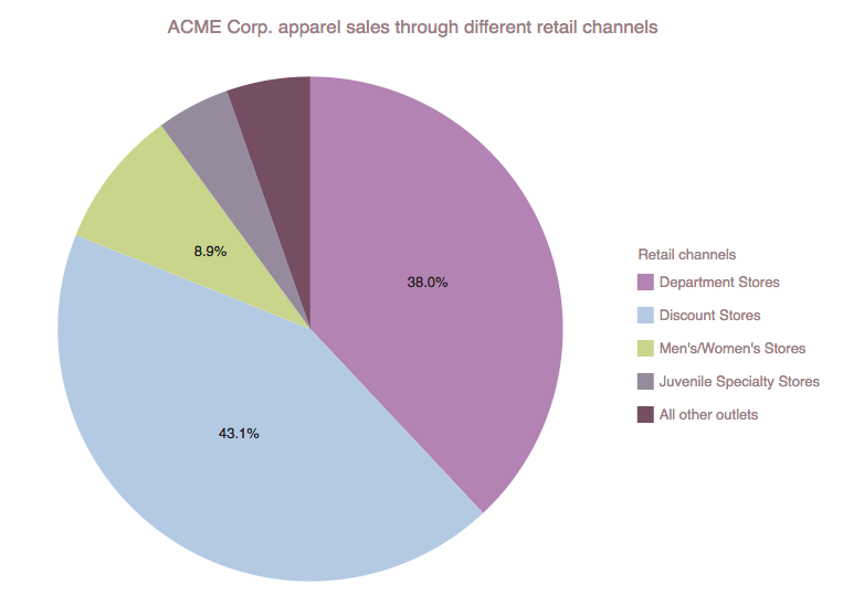 Pie chart of sales by channel for data composition (part-to-whole) visualization and analysis