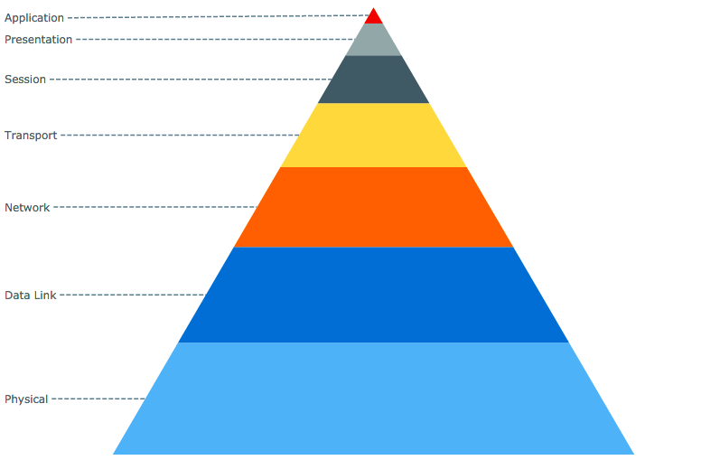Pyramid chart of OSI model for data composition (part-to-whole) visualization and analysis