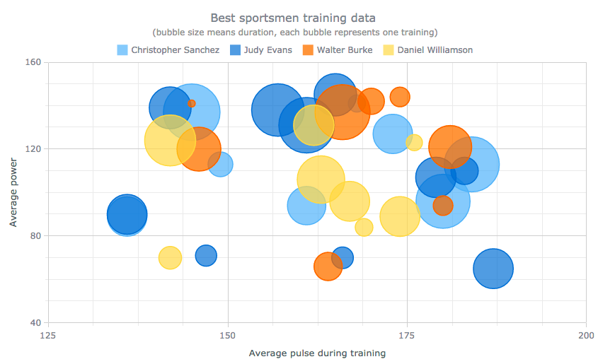 Bubble chart of sportsmen training for data distribution visualization and analysis