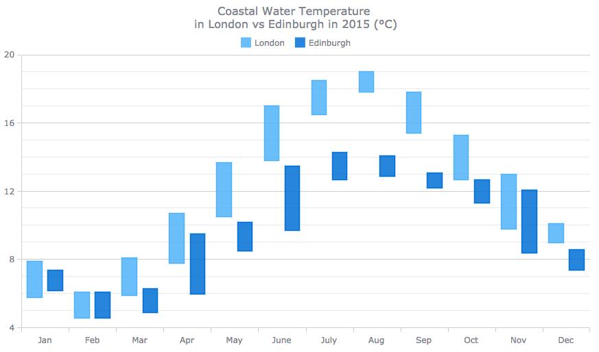 Range Column chart of water temperature in two cities for data distribution visualization and analysis