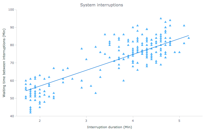 Scatter chart (Dot chart) of system interruptions for data distribution visualization and analysis