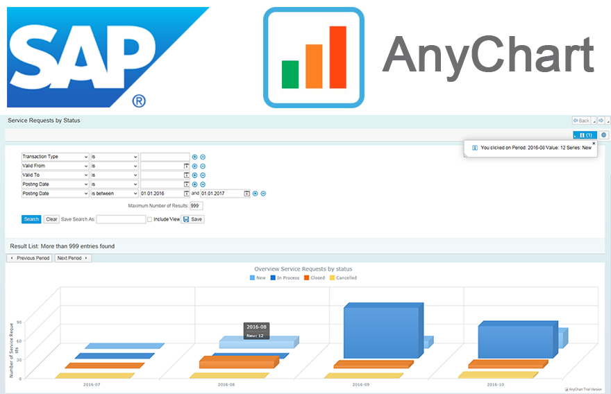 Charts in SAP: How to Integrate AnyChart JavaScript Charts in SAP Web UI
