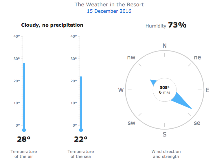 Circular Gauge chart and Linear Gauge chart based single-value data visualization in weather dashboard as indicators