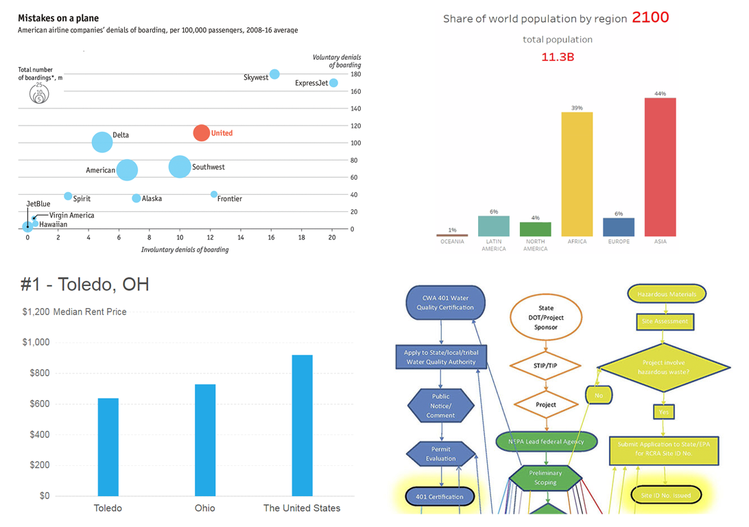 Chart Visualizations of the Week: Data Visualization Weekly