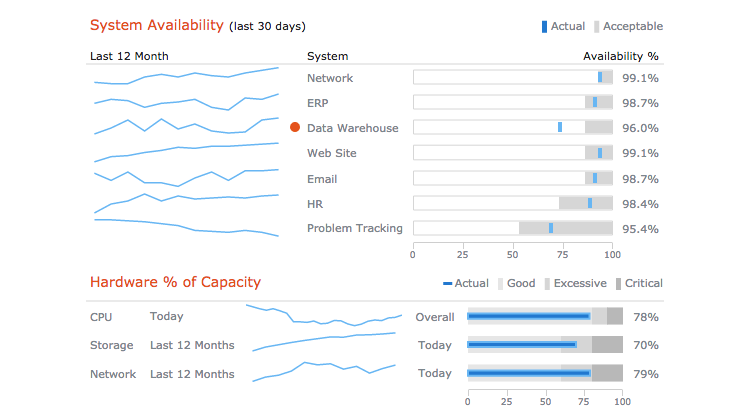 Bullet charts for indicators in CIO dashboard for single-value data visualization