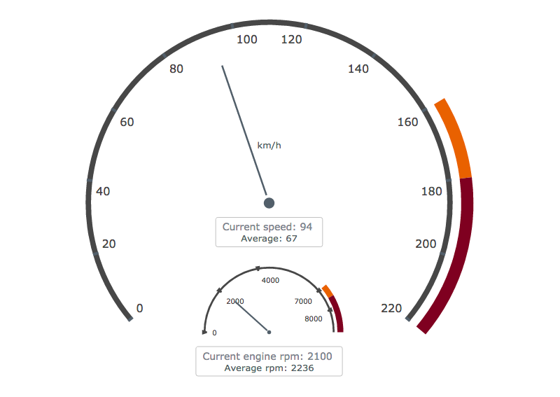 Circular Gauge charts of speedometer and tachometer for speed/RPM indicator, single-value data visualization
