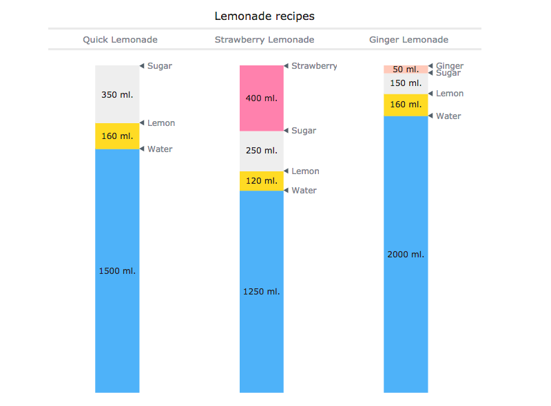 Linear Gauge charts of lemonade ingredients as single-value data visualization. Indicators