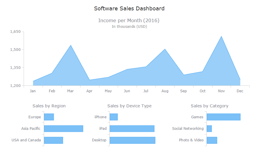 Dashboard with Good Chart Captions: Tips on How to Name a Graph