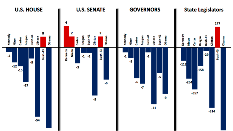 Chart of Seat Losses of U.S. Presidents' Parties in First Midterm Election