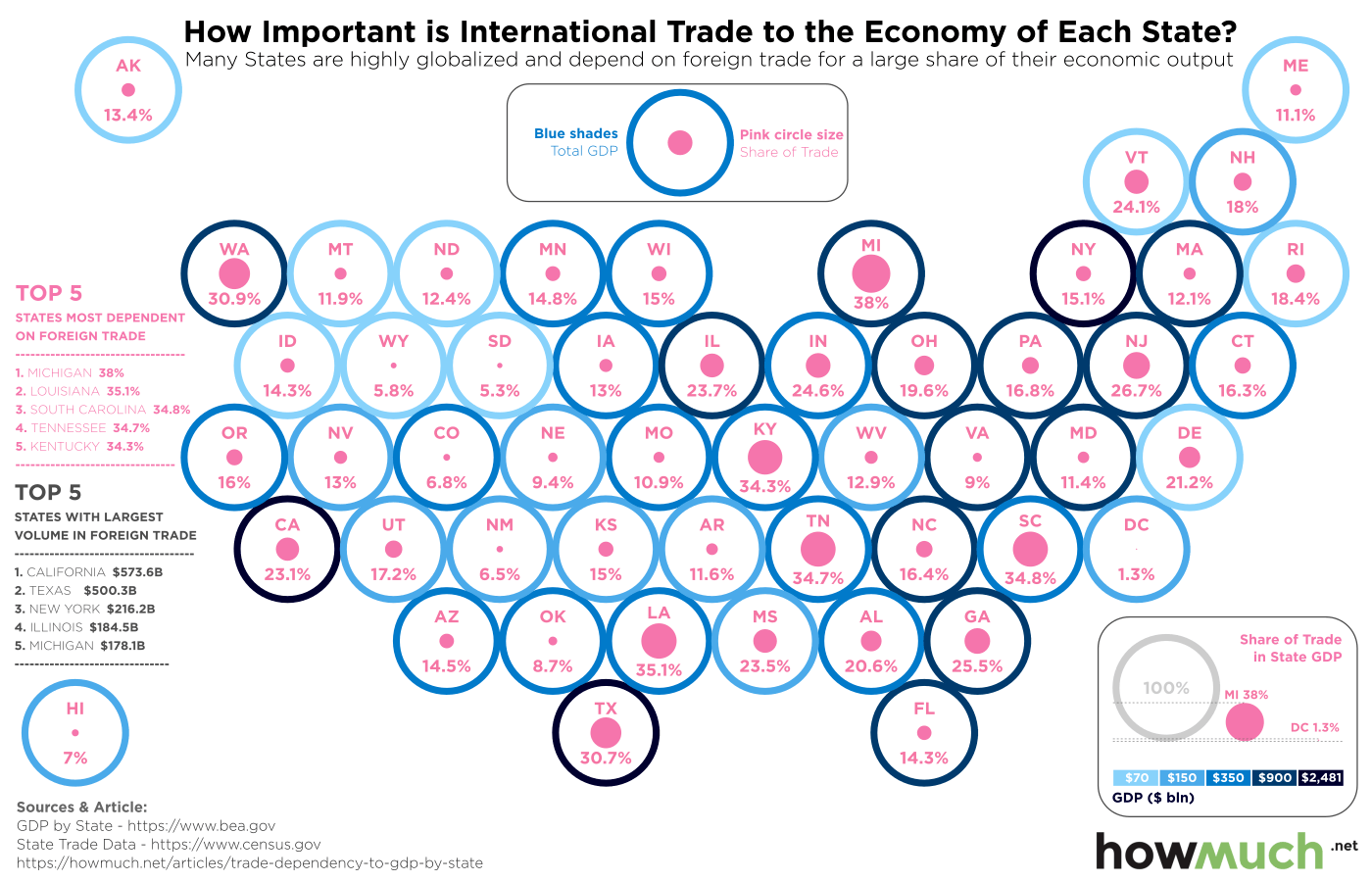 Visualizing U.S. States' Dependence on International Trade