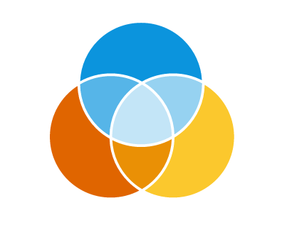JavaScript Venn Diagram - New Chart Type in AnyChart JS Charts 7.14.0