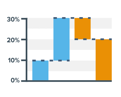 JavaScript Waterfall Chart in AnyChart JS Charts 7.14.0