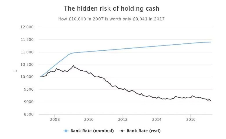Data Visualization Techniques Explain Why Holding Cash Is Dangerous