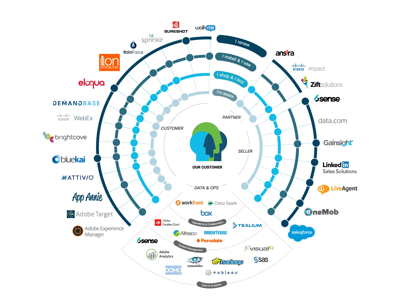 Cisco's Marketing Technology Stack Visualized