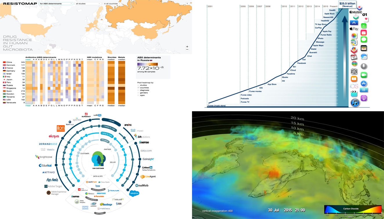 Visualizing Data: New Peculiar Examples