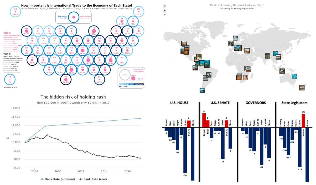 Data Visualization Techniques in Action: DataViz Weekly